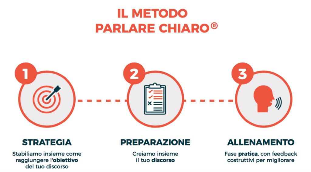 Le tre fasi del Metodo Parlare Chiaro™️